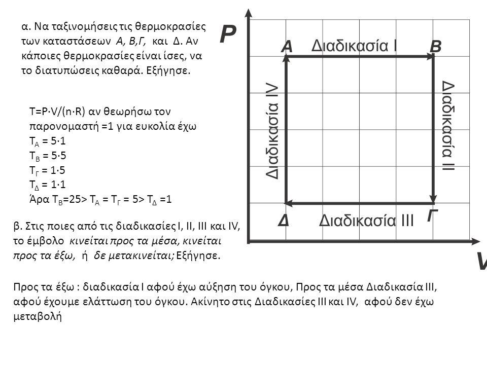 α. Να ταξινομήσεις τις θερμοκρασίες των καταστάσεων Α, Β,Γ, και Δ