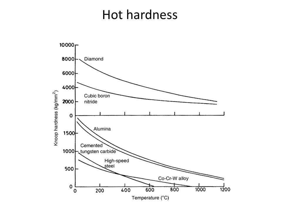 Hot hardness