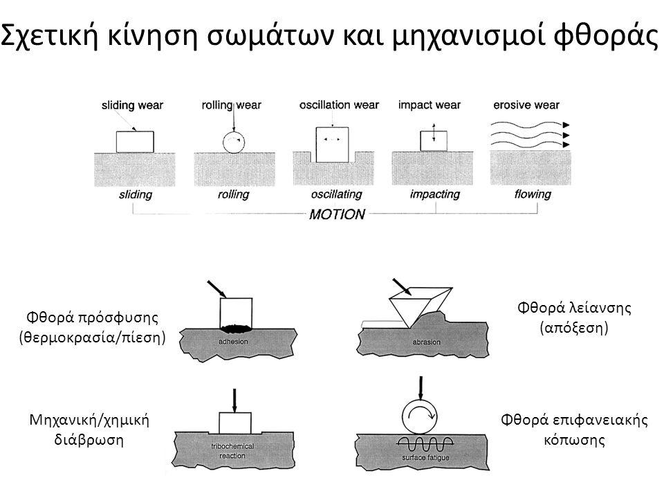 Σχετική κίνηση σωμάτων και μηχανισμοί φθοράς
