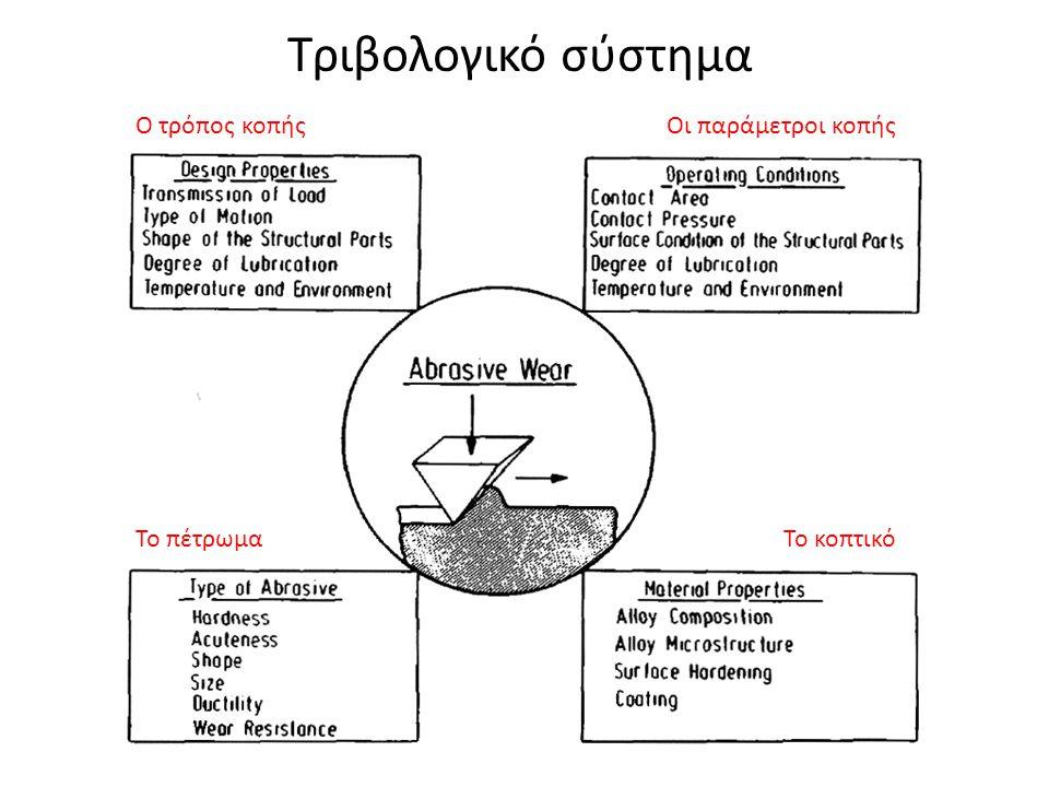 Τριβολογικό σύστημα Ο τρόπος κοπής Οι παράμετροι κοπής Το πέτρωμα