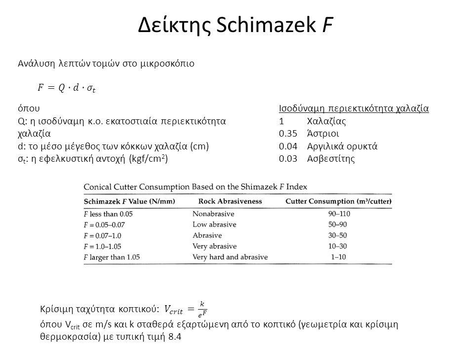 Δείκτης Schimazek F Ανάλυση λεπτών τομών στο μικροσκόπιο 𝐹=𝑄∙𝑑∙ 𝜎 𝑡