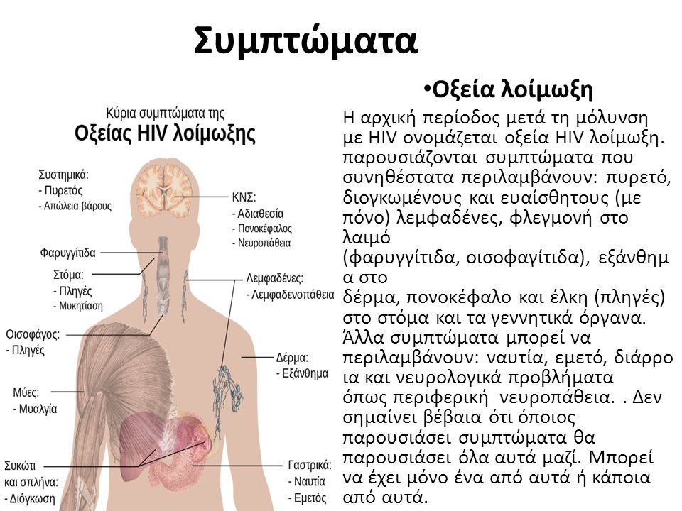 Συμπτώματα Οξεία λοίμωξη