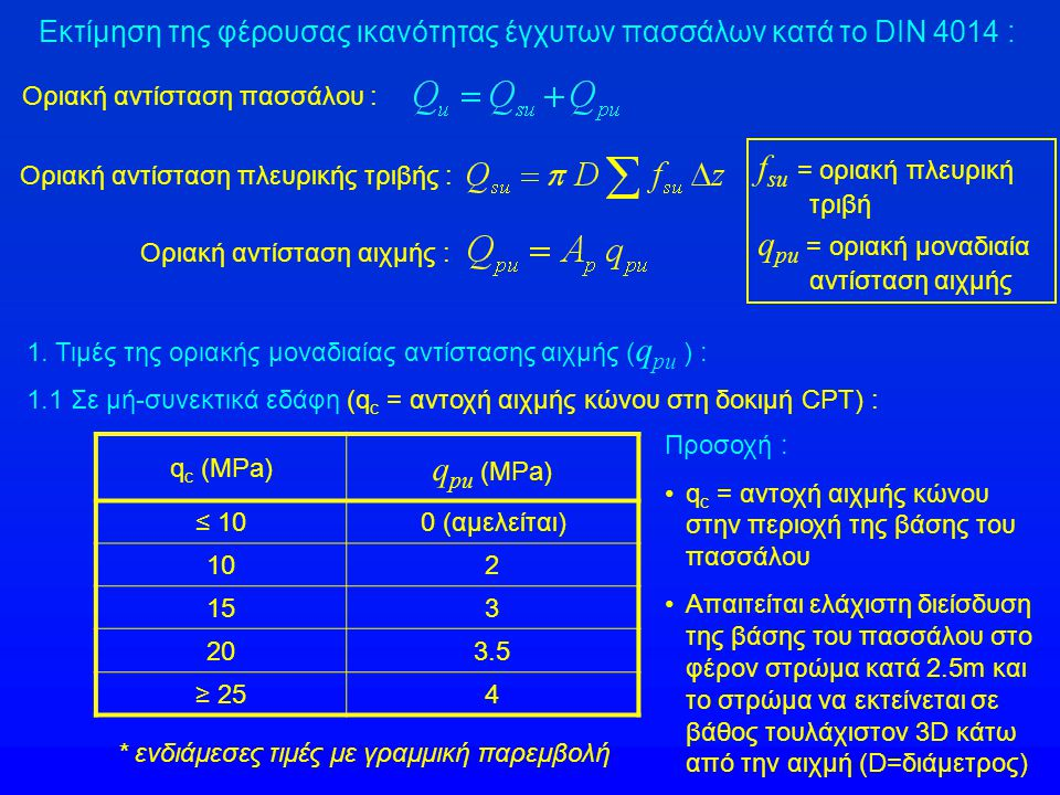 fsu = οριακή πλευρική τριβή qpu = οριακή μοναδιαία αντίσταση αιχμής
