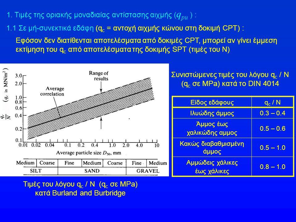 1. Τιμές της οριακής μοναδιαίας αντίστασης αιχμής (qpu ) :
