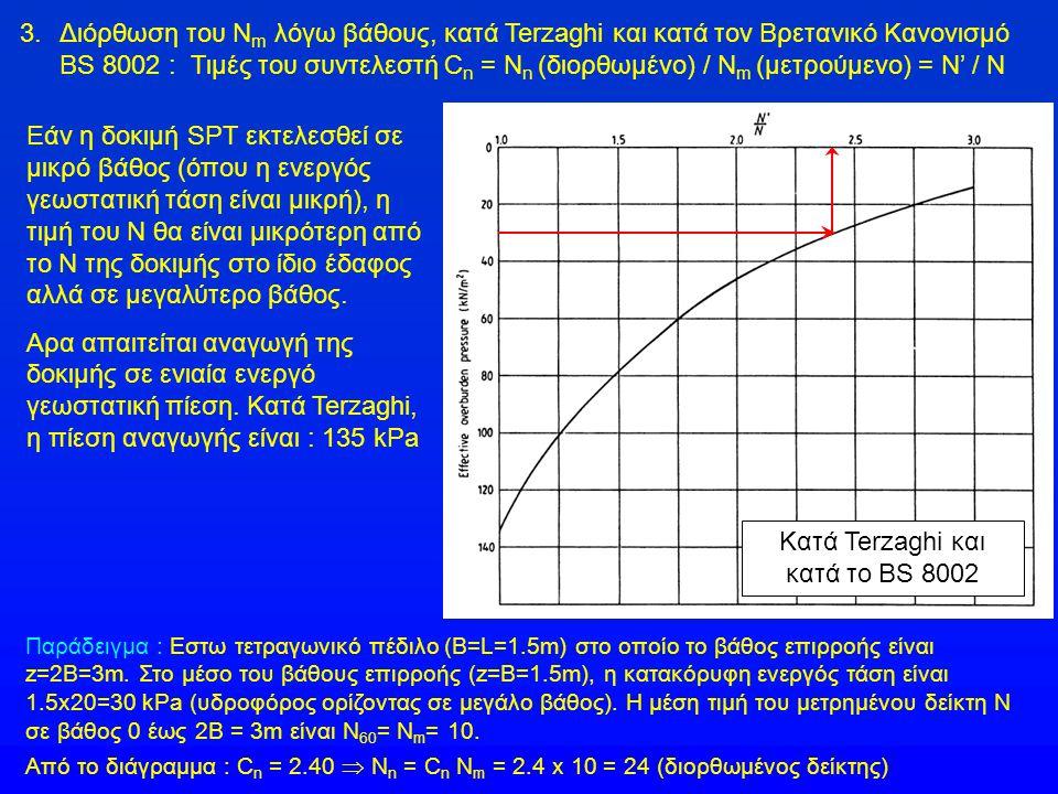 Κατά Terzaghi και κατά το BS 8002