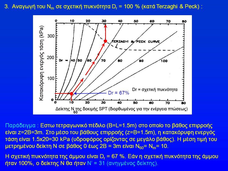 3. Αναγωγή του Νm σε σχετική πυκνότητα Dr = 100 % (κατά Terzaghi & Peck) :