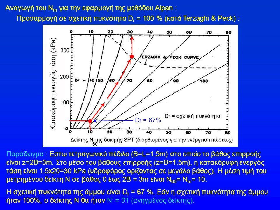 Αναγωγή του Νm για την εφαρμογή της μεθόδου Alpan :