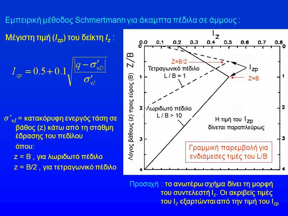 Γραμμική παρεμβολή για ενδιάμεσες τιμές του L/B