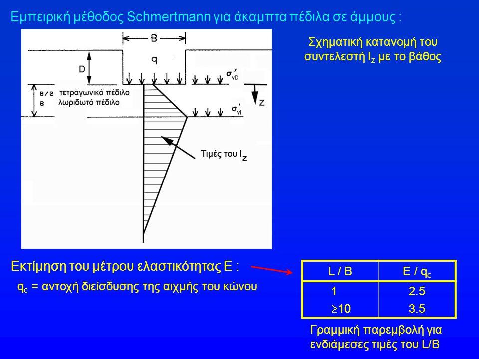 Σχηματική κατανομή του συντελεστή Iz με το βάθος