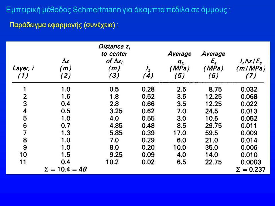 Εμπειρική μέθοδος Schmertmann για άκαμπτα πέδιλα σε άμμους :