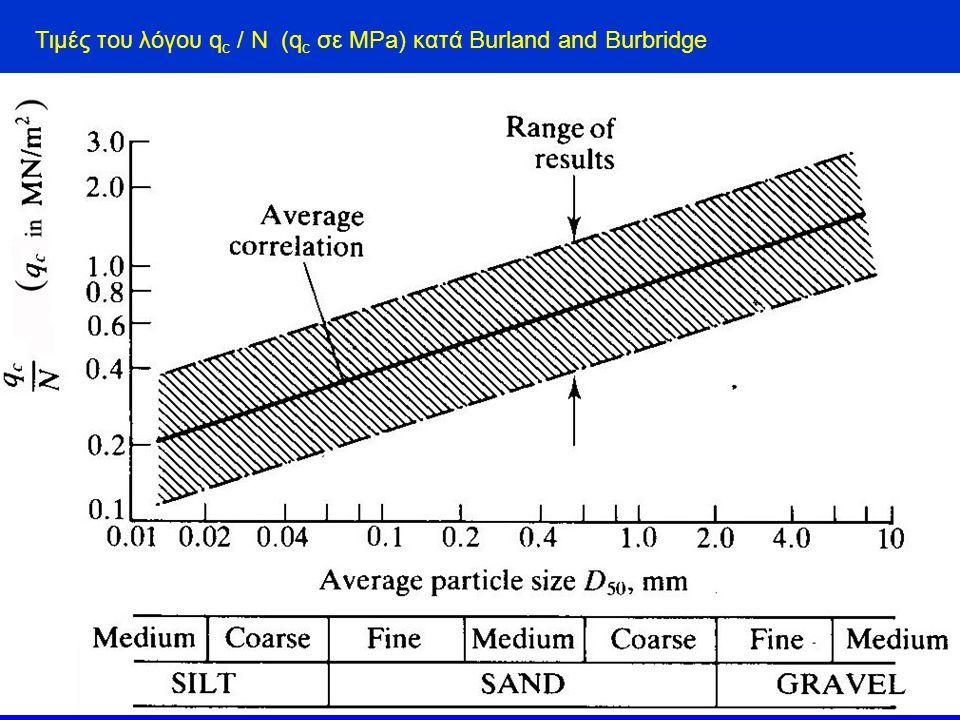 Τιμές του λόγου qc / N (qc σε MPa) κατά Burland and Burbridge