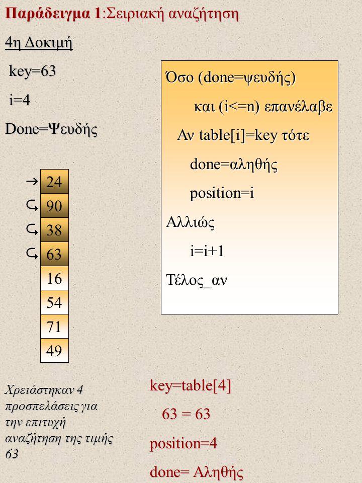 Παράδειγμα 1:Σειριακή αναζήτηση 4η Δοκιμή key=63 i=4 Done=Ψευδής