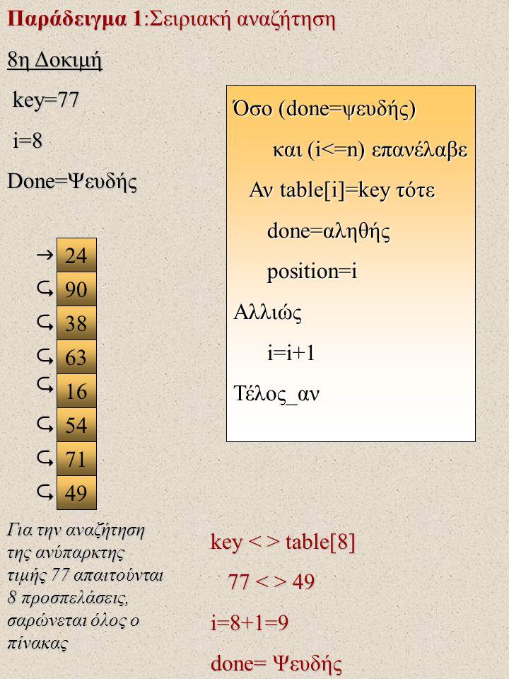 Παράδειγμα 1:Σειριακή αναζήτηση 8η Δοκιμή key=77 i=8 Done=Ψευδής