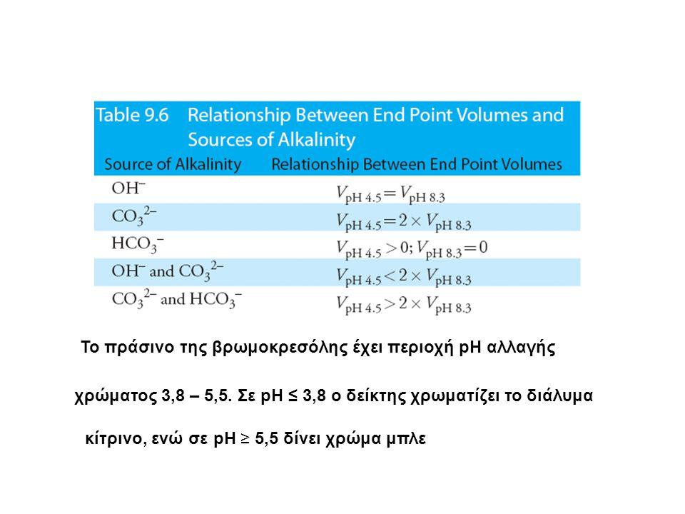 Το πράσινο της βρωμοκρεσόλης έχει περιοχή pH αλλαγής