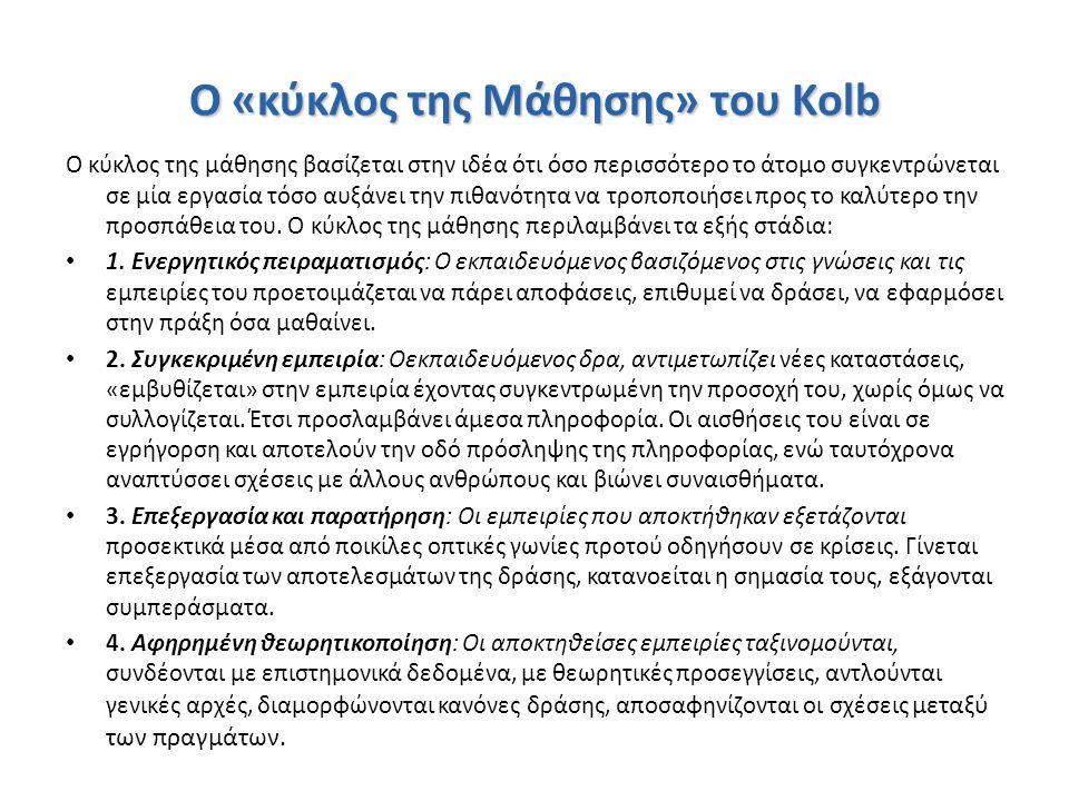 Ο «κύκλος της Μάθησης» του Kolb