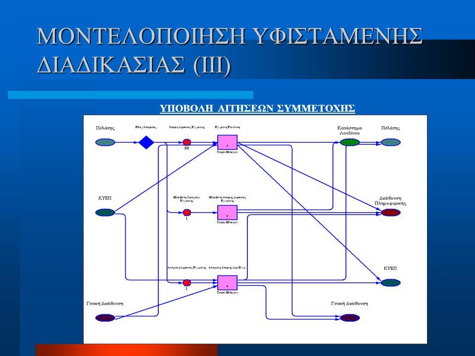 ΜΟΝΤΕΛΟΠΟΙΗΣΗ ΥΦΙΣΤΑΜΕΝΗΣ ΔΙΑΔΙΚΑΣΙΑΣ (III)