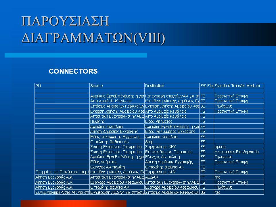 ΠΑΡΟΥΣΙΑΣΗ ΔΙΑΓΡΑΜΜΑΤΩΝ(VIII)