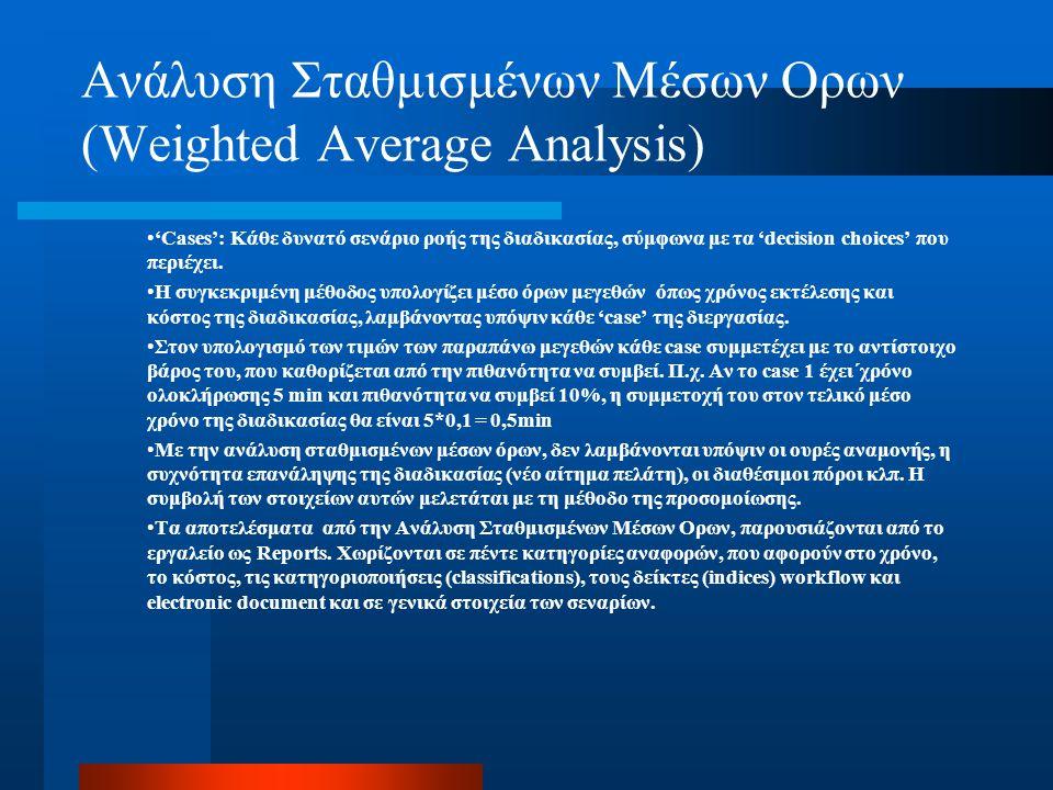 Ανάλυση Σταθμισμένων Μέσων Ορων (Weighted Average Analysis)