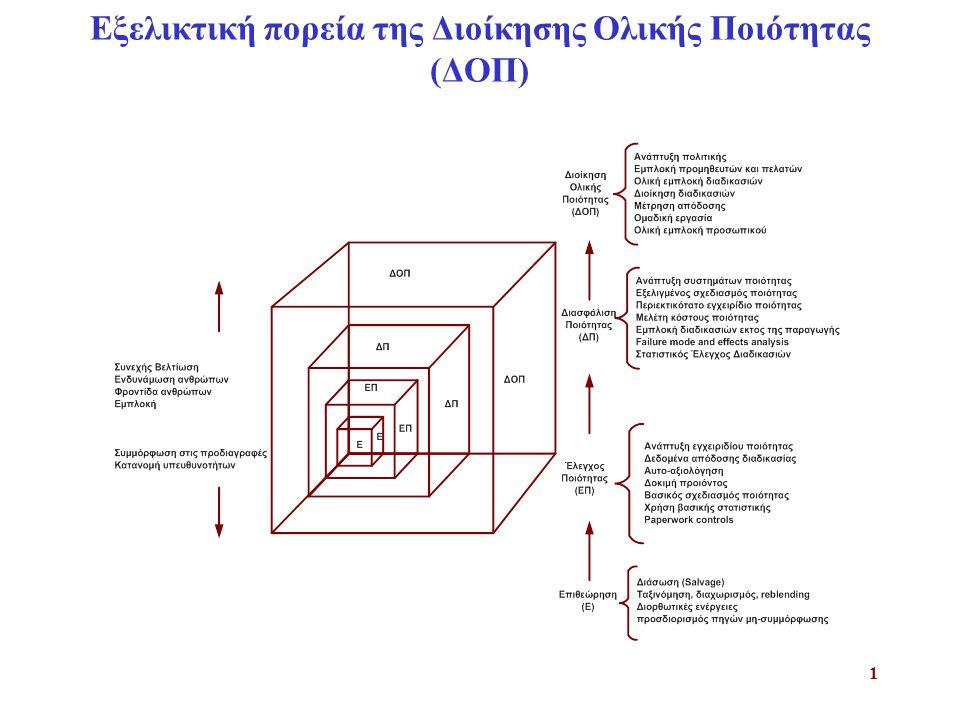 Εξελικτική πορεία της Διοίκησης Ολικής Ποιότητας (ΔΟΠ)