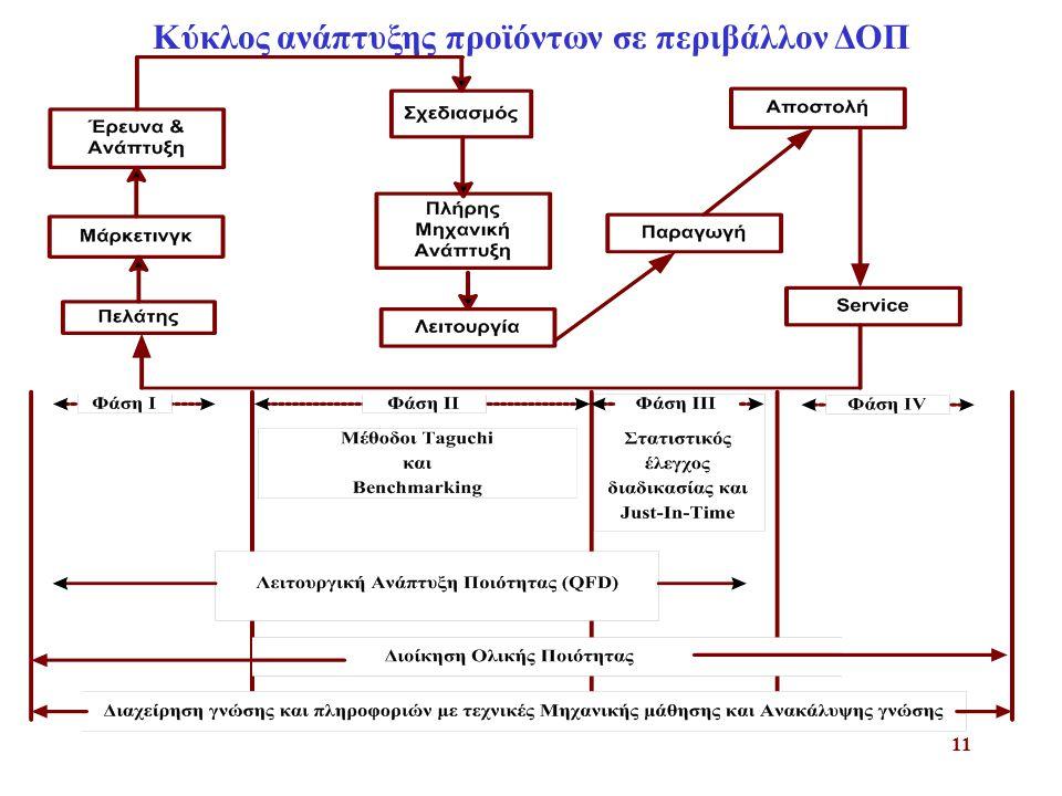 Κύκλος ανάπτυξης προϊόντων σε περιβάλλον ΔΟΠ