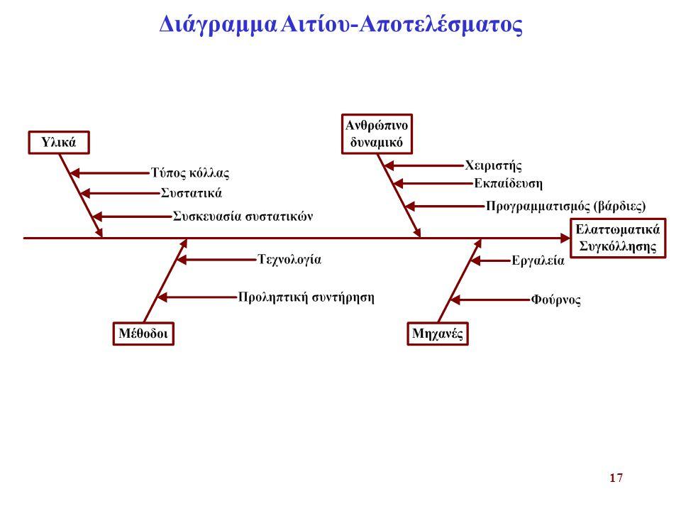 Διάγραμμα Αιτίου-Αποτελέσματος