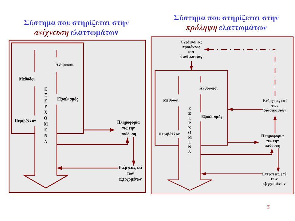 Σύστημα που στηρίζεται στην ανίχνευση ελαττωμάτων
