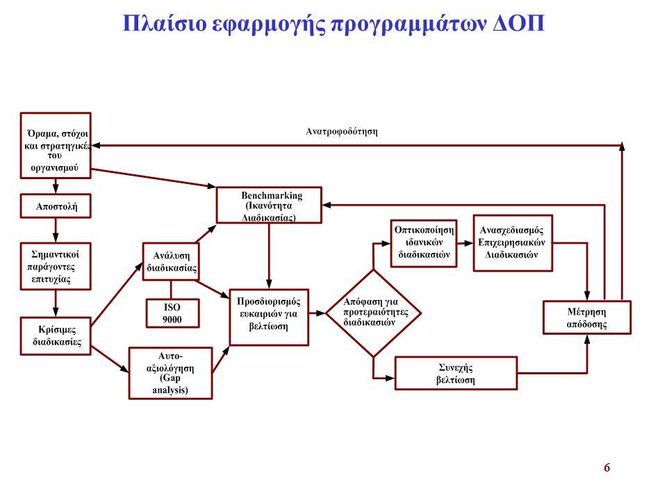 Πλαίσιο εφαρμογής προγραμμάτων ΔΟΠ