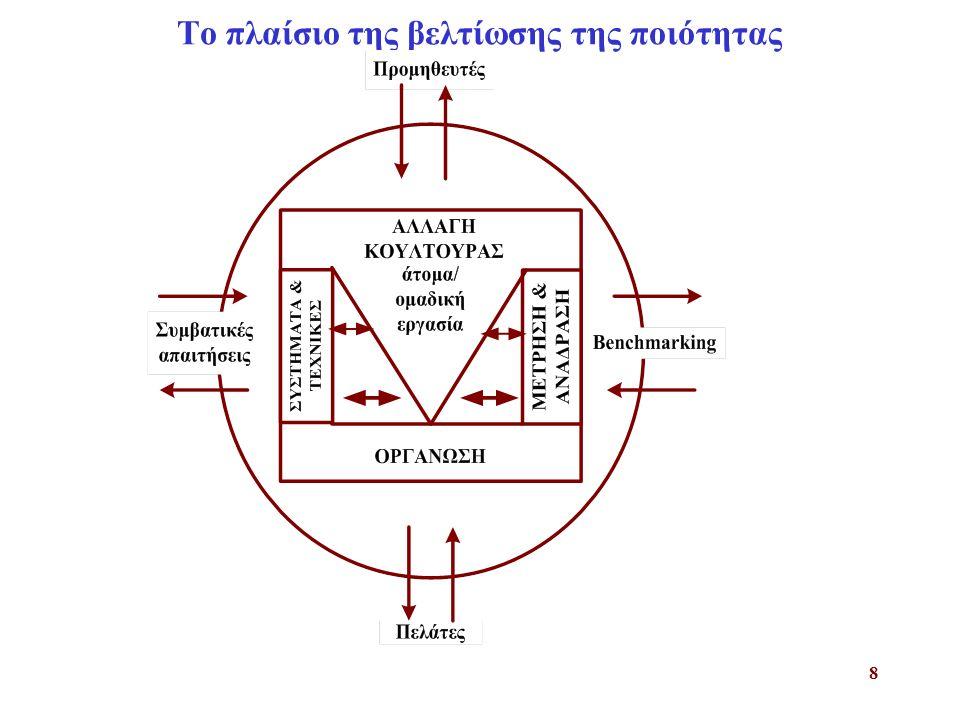 Το πλαίσιο της βελτίωσης της ποιότητας