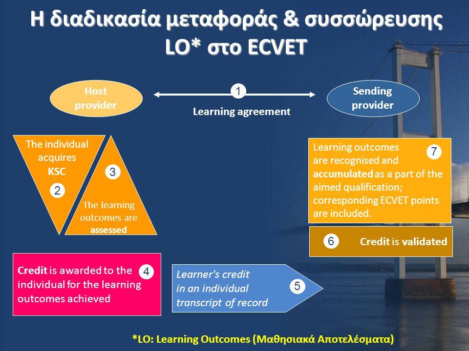 Η διαδικασία μεταφοράς & συσσώρευσης LO* στο ECVET