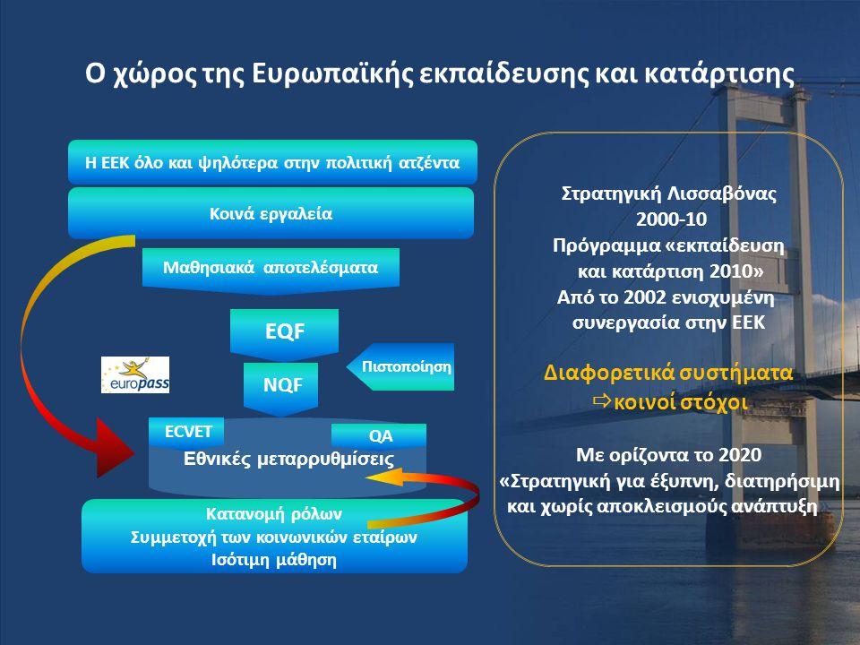 Ο χώρος της Ευρωπαϊκής εκπαίδευσης και κατάρτισης