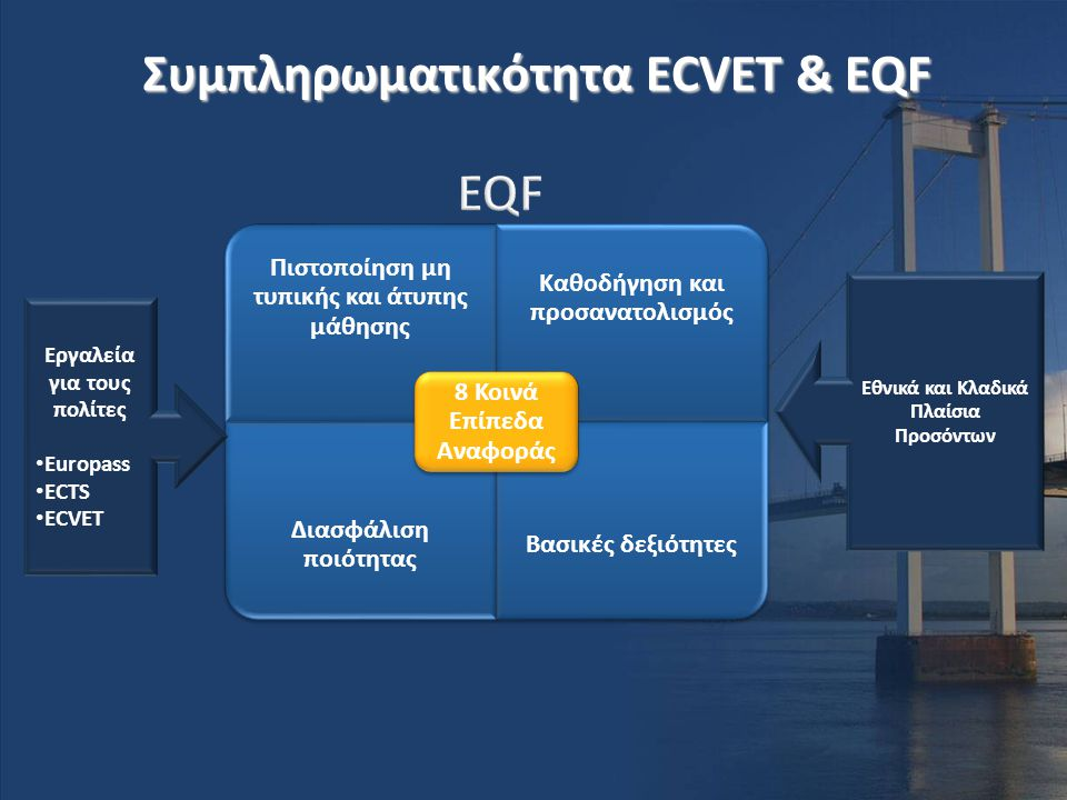 Συμπληρωματικότητα ECVET & EQF