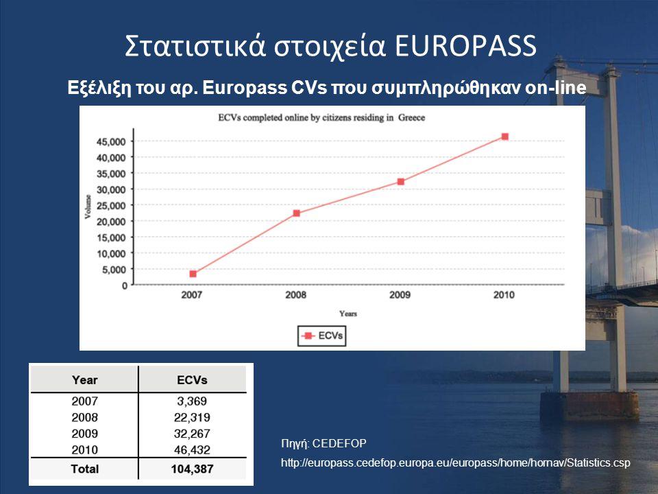 Στατιστικά στοιχεία EUROPASS