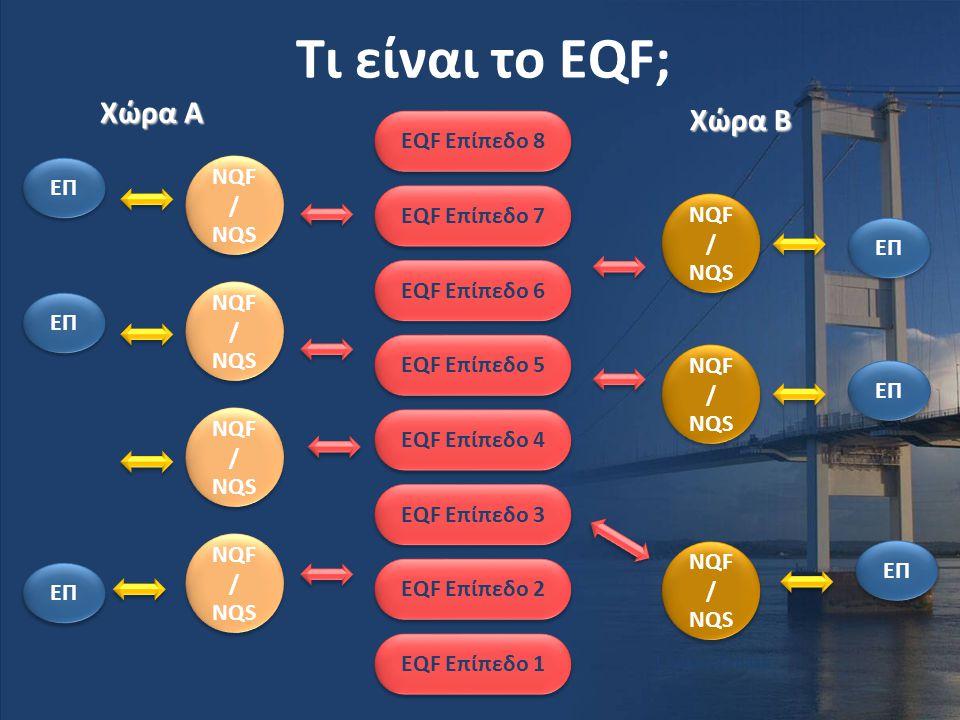 Τι είναι το EQF; Χώρα A Χώρα B EQF Επίπεδο 8 ΕΠ EQF Επίπεδο 7 NQF/ NQS