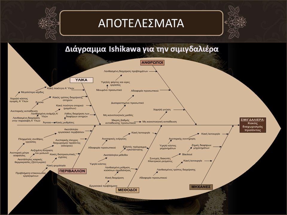 ΑΠΟΤΕΛΕΣΜΑΤΑ Διάγραμμα Ishikawa για την σιμιγδαλιέρα