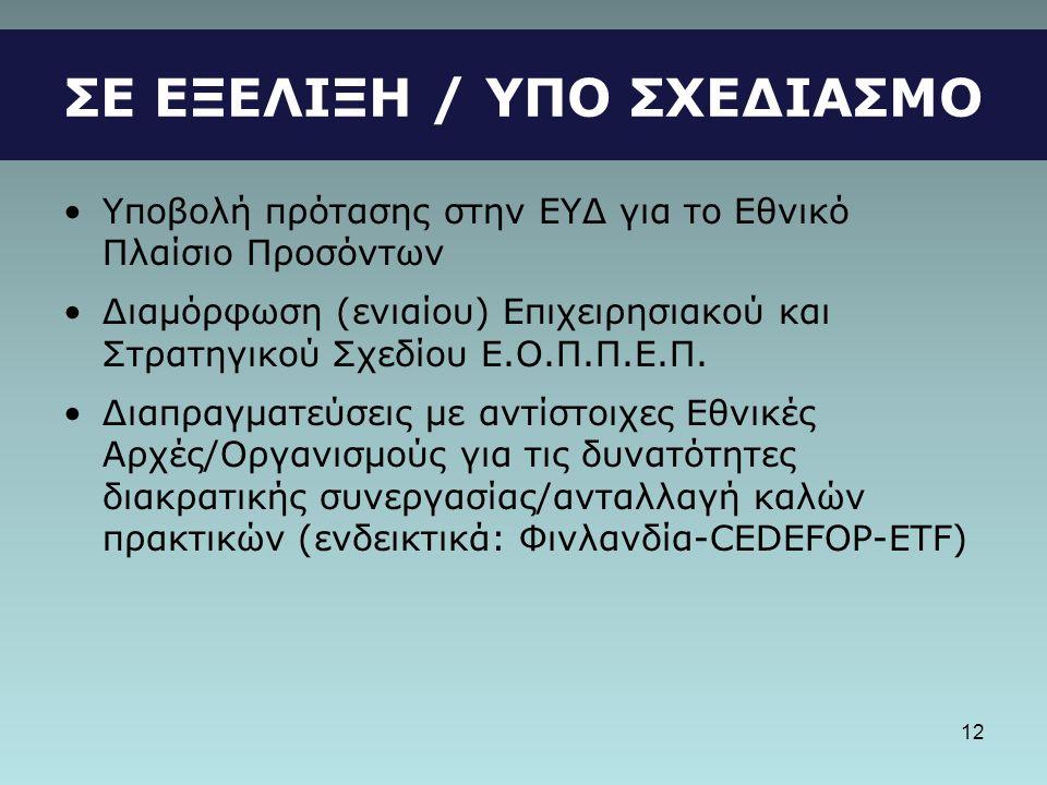 ΣΕ ΕΞΕΛΙΞΗ / ΥΠΟ ΣΧΕΔΙΑΣΜΟ