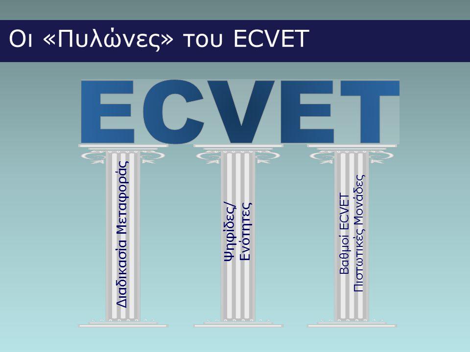 Βαθμοί ECVET Πιστωτικές Μονάδες