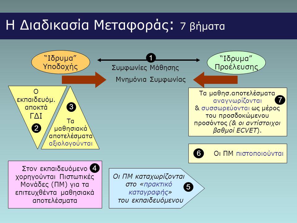 Η Διαδικασία Μεταφοράς: 7 βήματα