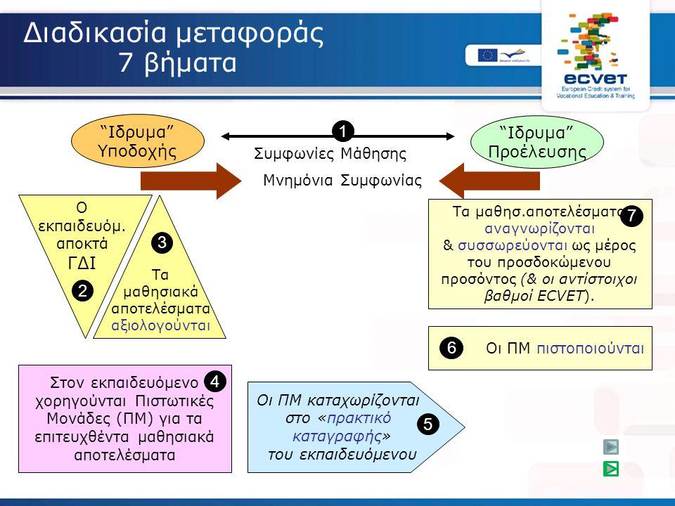 Διαδικασία μεταφοράς 7 βήματα 1 7 ΓΔΙ 3 2 6 4 5 Ιδρυμα Ιδρυμα