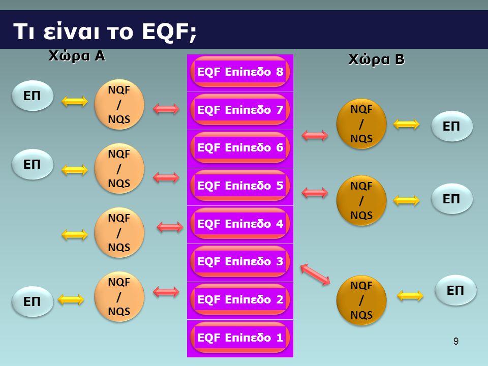 Τι είναι το ΕQF; Χώρα A Χώρα B ΕΠ NQF/ NQS ΕΠ NQF/ NQS ΕΠ ΕΠ ΕΠ ΕΠ