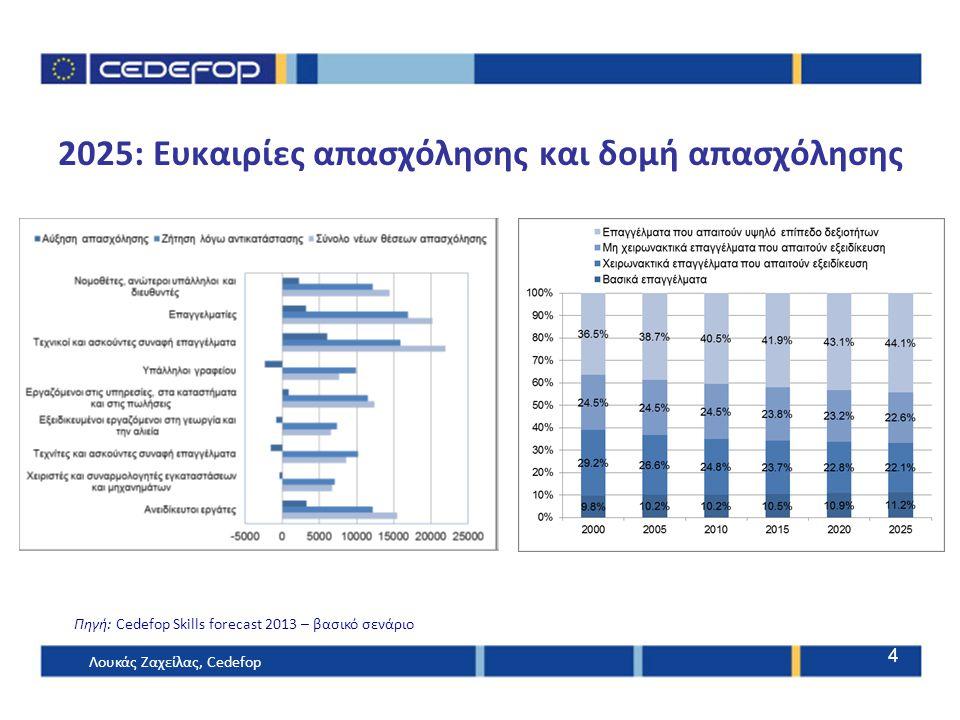 2025: Ευκαιρίες απασχόλησης και δομή απασχόλησης