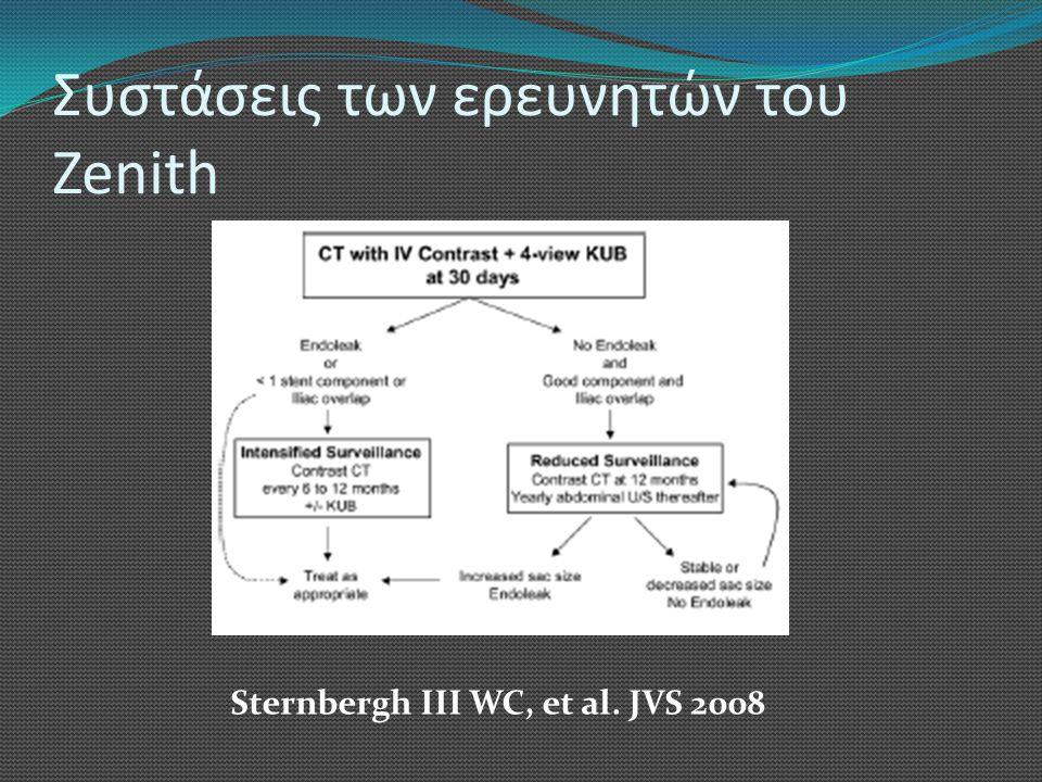 Συστάσεις των ερευνητών του Zenith