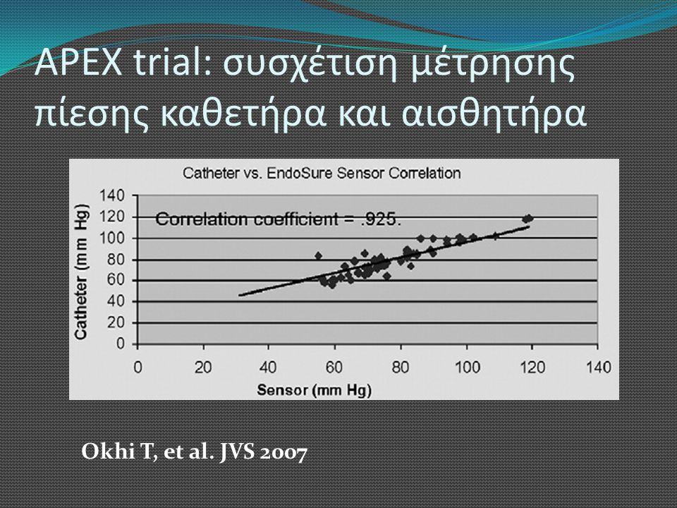 APEX trial: συσχέτιση μέτρησης πίεσης καθετήρα και αισθητήρα