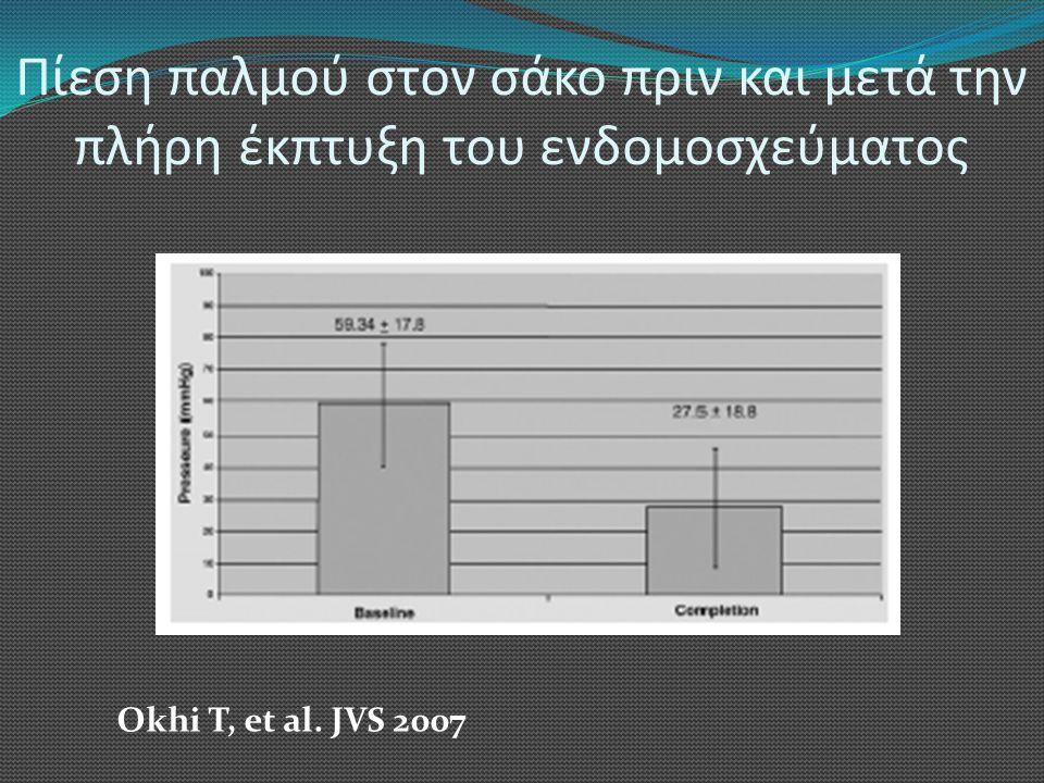 Πίεση παλμού στον σάκο πριν και μετά την πλήρη έκπτυξη του ενδομοσχεύματος