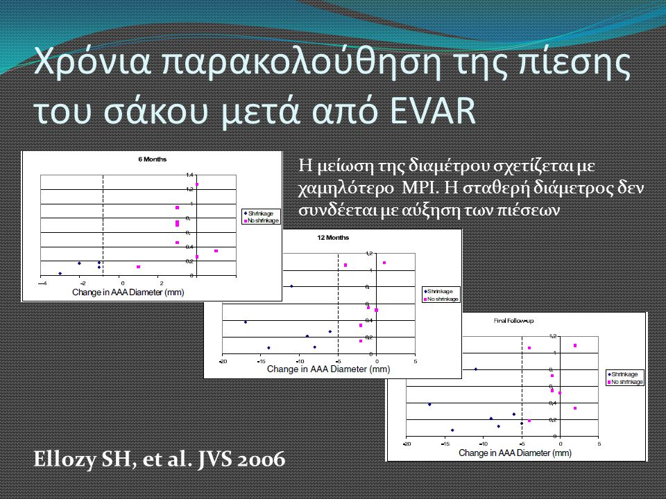 Χρόνια παρακολούθηση της πίεσης του σάκου μετά από EVAR