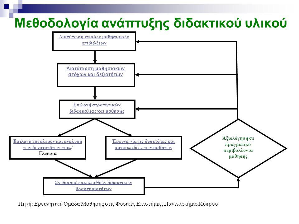 Μεθοδολογία ανάπτυξης διδακτικού υλικού