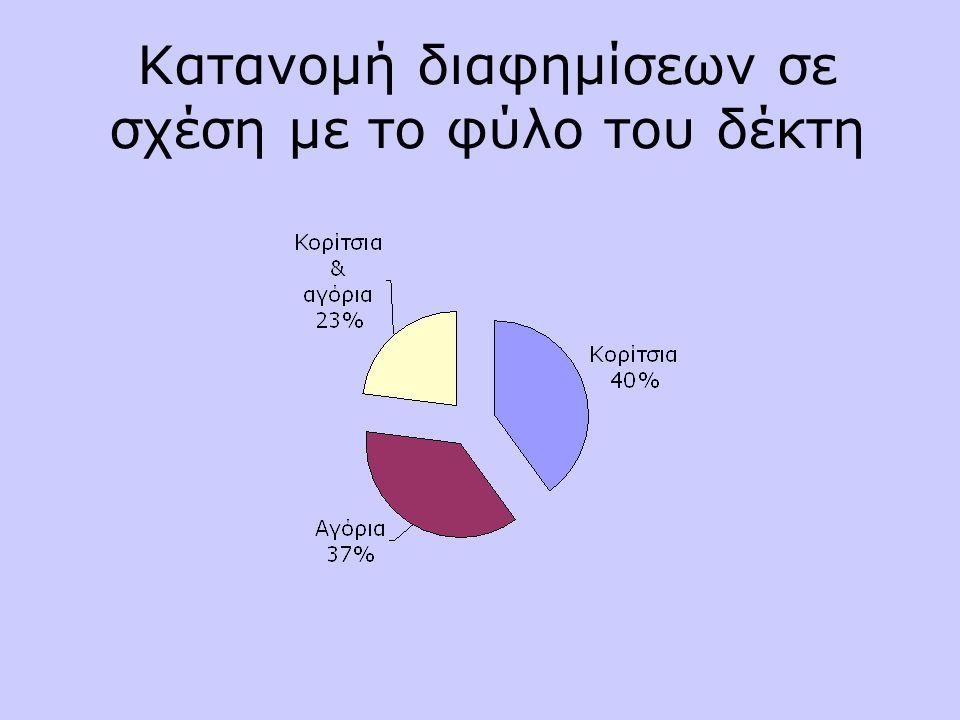 Κατανομή διαφημίσεων σε σχέση με το φύλο του δέκτη