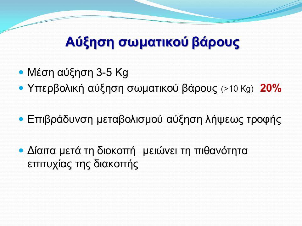 Αύξηση σωματικού βάρους