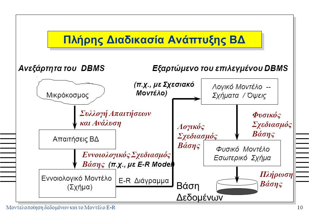 Διαδικασία Ανάπτυξης ΒΔ (1)