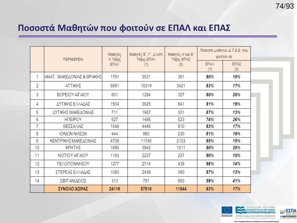 Ποσοστά Μαθητών που φοιτούν σε ΕΠΑΛ και ΕΠΑΣ
