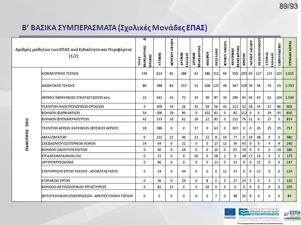 Αριθμός μαθητών των ΕΠΑΣ ανά Ειδικότητα και Περιφέρεια (1/2)